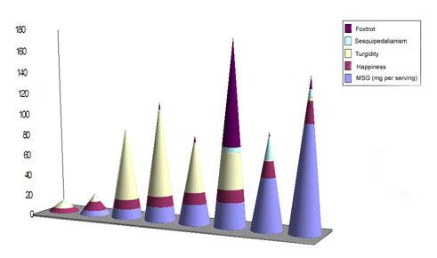 MSG graph